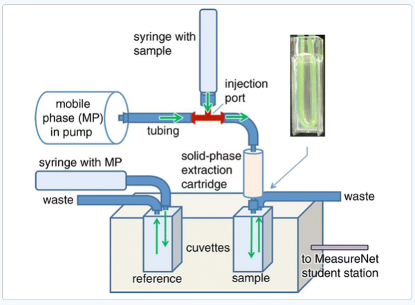 how to read spectrophotometer results